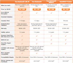 price guide comparison content marketing