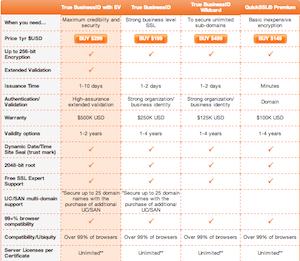 price guide comparison content marketing
